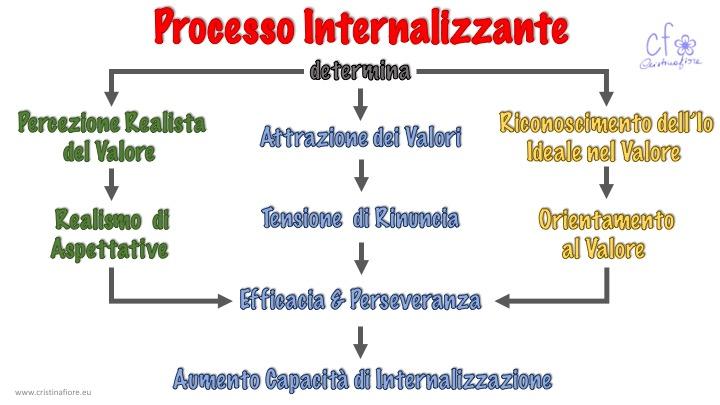 Schema Processo Internallizante